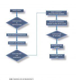 FLOWCHART 270x283 - Engagement Procedures